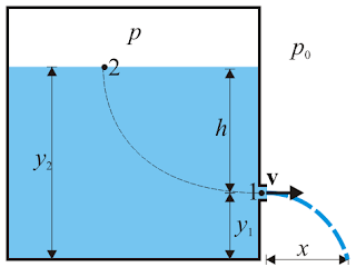 Speed of efflux the torricelli law, Speed of efflux equation, Understanding the basic concepts and speed of efflux derivation.