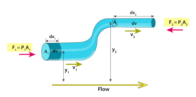 BERNOULLI PRINCIPLE, understanding the basic concepts and it's mathematical derivation//