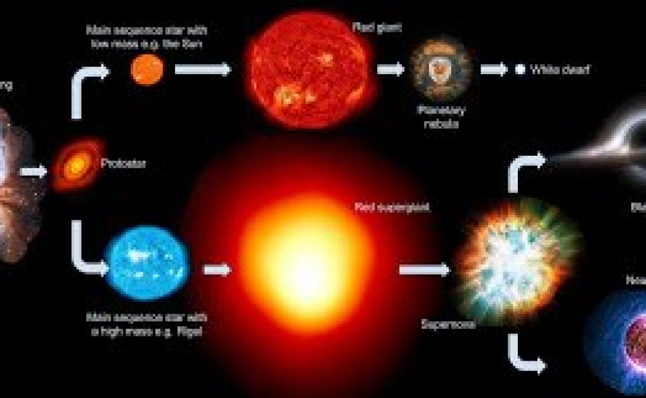 process of birth and death of stars, explained.