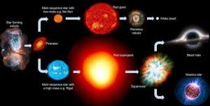 The process of BIRTH and DEATH of STARS, explained.