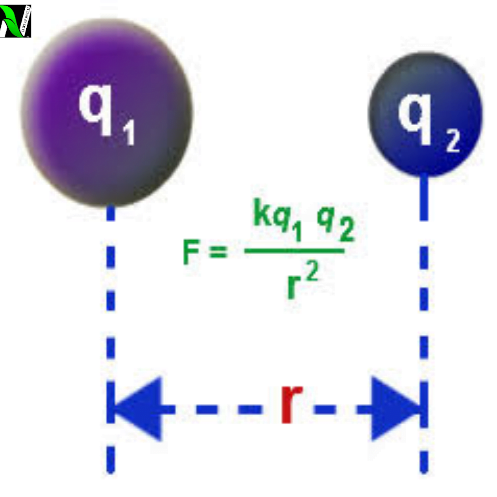 Coulomb's Law, definition, derivation, important points, and its vector form.