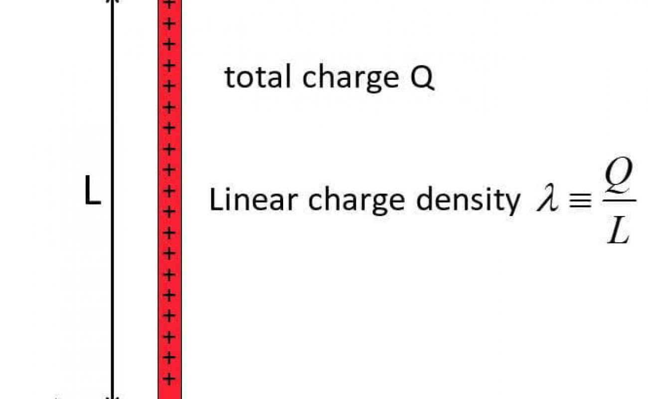Continuous charge distribution | derivation of Electrostatic force due to continuous charge distribution | Types of continuous charge distribution