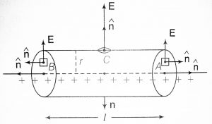 Electric field due to an infinitely long straight charged wire