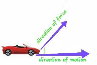 Different angles b/w Force and Displacement