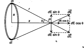 Derivations for electric field intensity due to a uniformly charged ring.