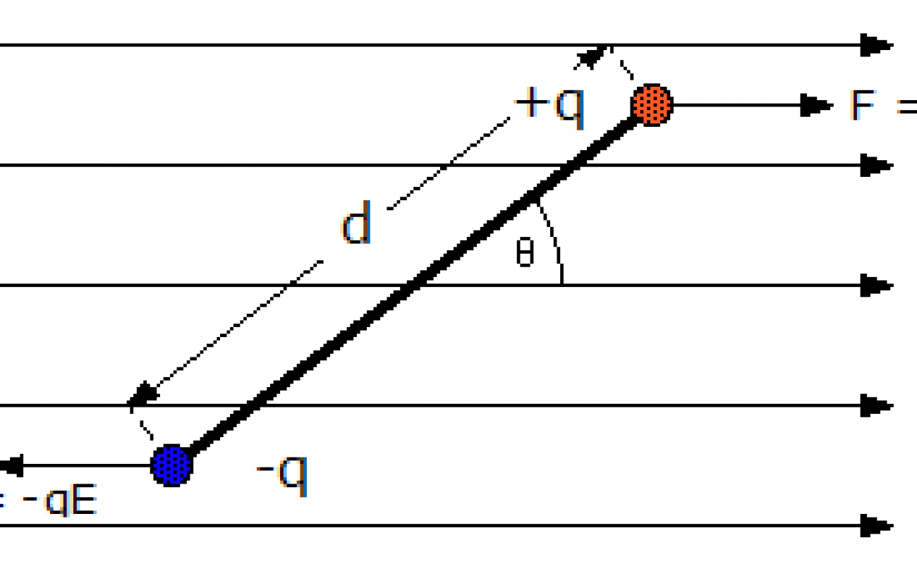 Derivation for the potential energy of an electric dipole in uniform external electric field.