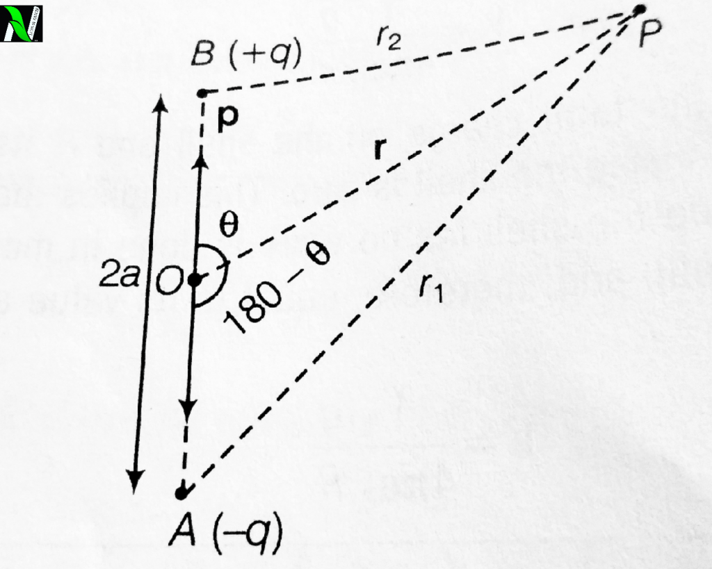 Derive the expression for electric potential due to an electric dipole at any point P.