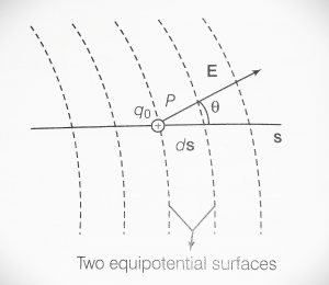 Derive the relation between electric field and electric potential Class 12