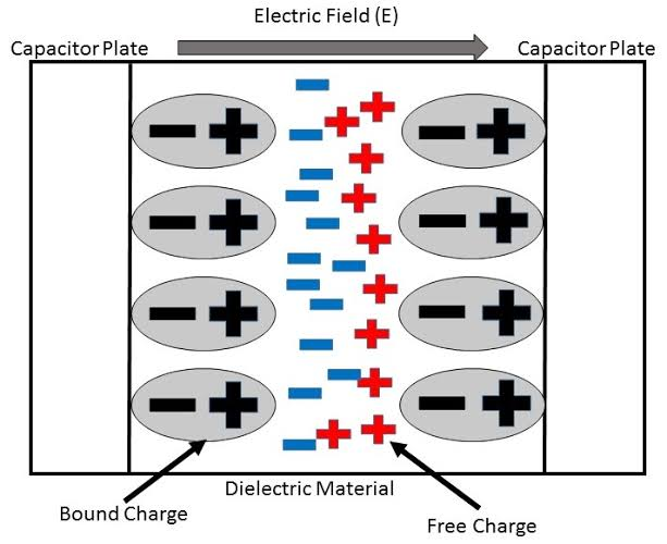 Dielectric and polarization | dielectric constant, polarization, dielectric strength and electric susceptibility.