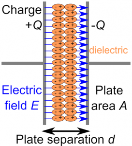 Capacitance formula derivation of parallel plate capacitor with dielectric constant K