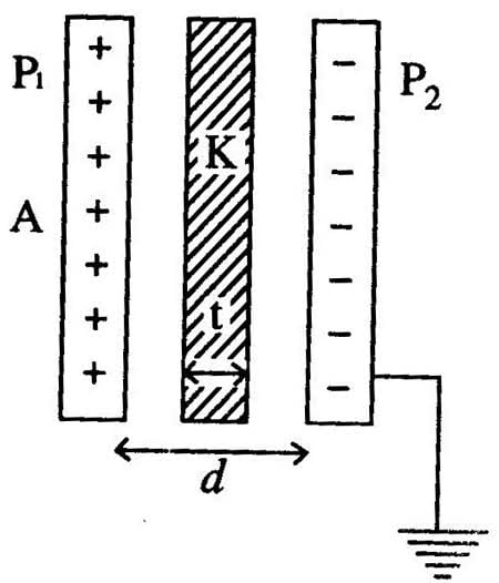 Parallel plate capacitor with dielectric slab