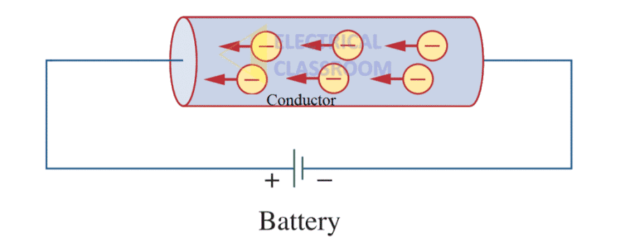 Electric current and current density | definition, formula, unit.