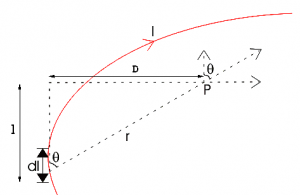 derive an expression for magnetic field due to a straight current carrying conductor