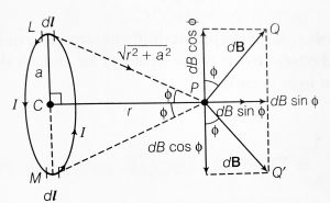 Derive an expression for magnetic field on the axis of a circular current carrying loop, Class 12