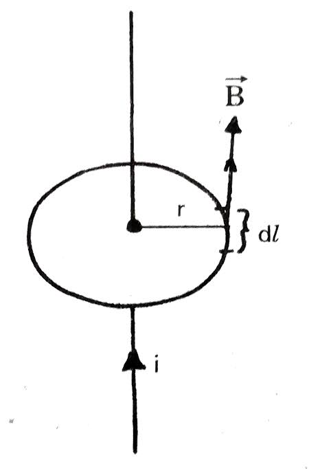 Use Ampere's circuital law to derive an expression for the magnetic field due to a long straight wire
