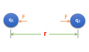 Similarities and differences between Biot-Savart Law and coulomb's law, class 12