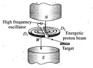 Cyclotron class 12, definition, working principle, uses, advantages and limitations