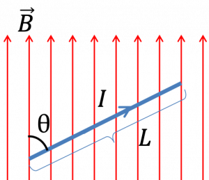 Magnetic force on a current-carrying conductor in a uniform magnetic field