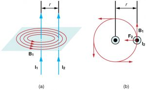 magnetic force between two parallel current-carrying wires, and the definition of one Ampere